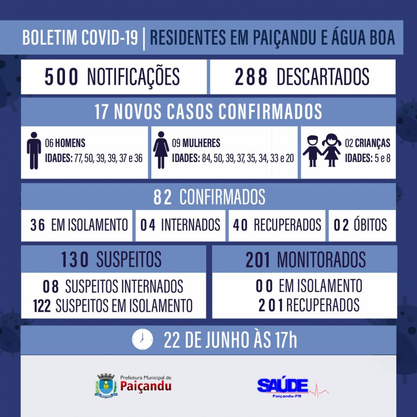 Boletim Covid-19 - ATUALIZAÇÃO 22 DE JUNHO