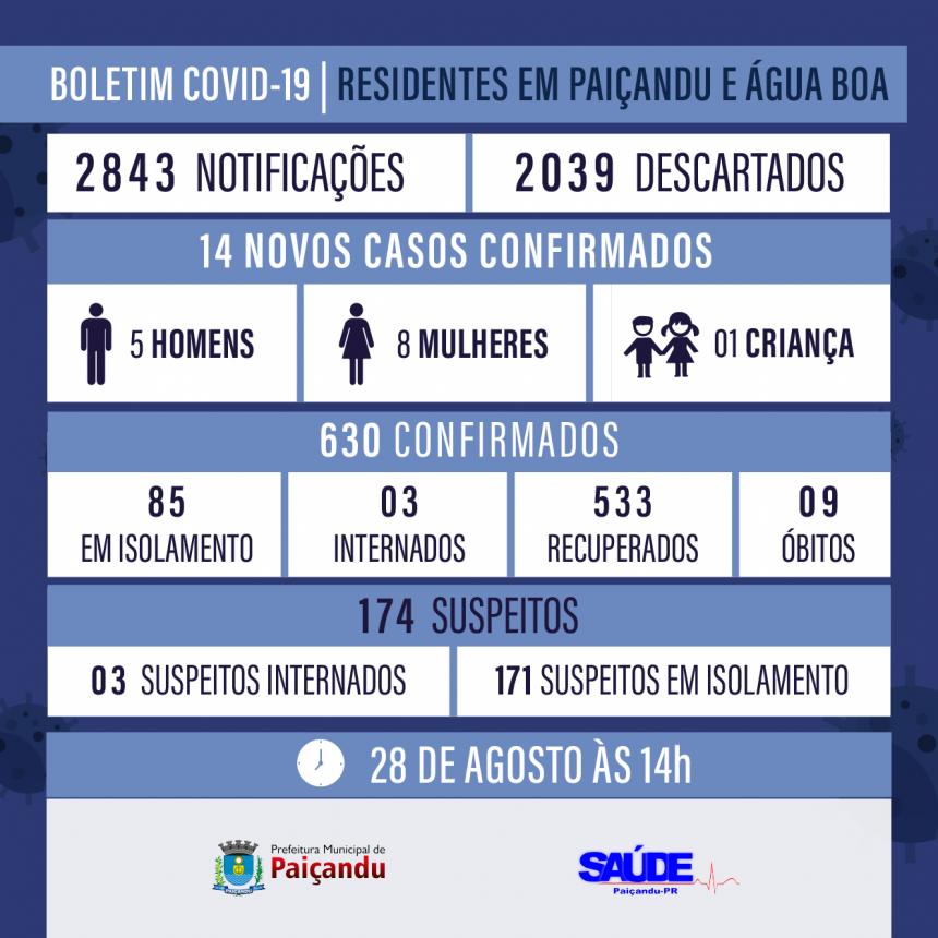 Boletim Covid-19 - ATUALIZAÇÃO 28 DE AGOSTO