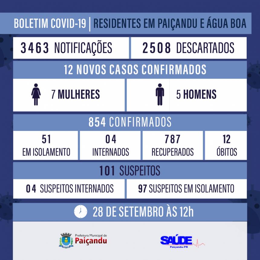 Boletim Covid-19 - ATUALIZAÇÃO 28 DE SETEMBRO