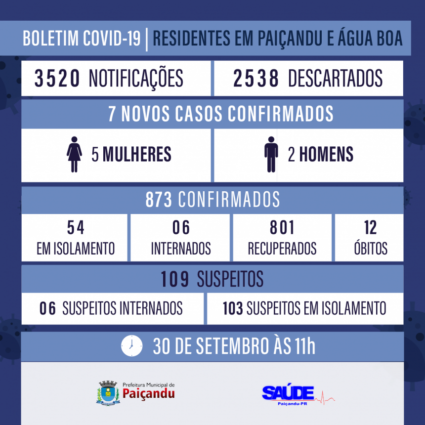Boletim Covid-19 - ATUALIZAÇÃO 30 DE SETEMBRO