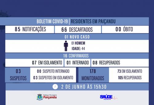 Boletim Covid-19 - UM CASO NOVO EM PAIÇANDU