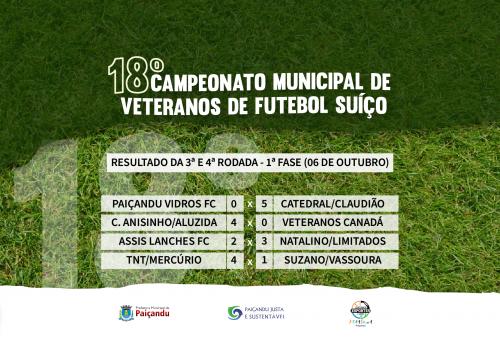 Resultado da 3ª e 4ª rodada - 1ª fase do 18º Campeonato Municipal de Veteranos de Futebol Suíço
