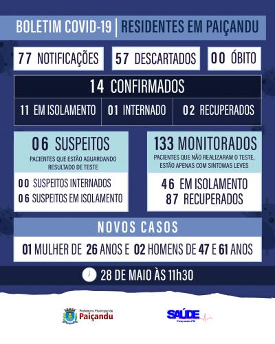 Boletim Covid-19 - TRÊS CASOS NOVOS EM PAIÇANDU