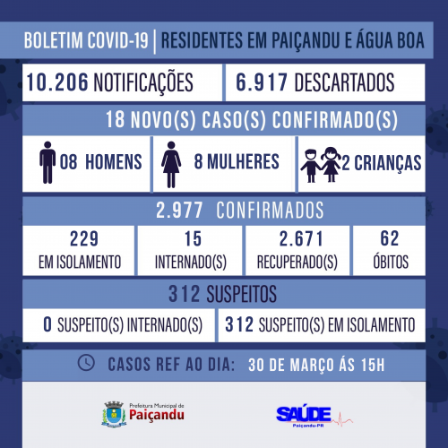 BOLETIM COVID-19  30DE MARÇO