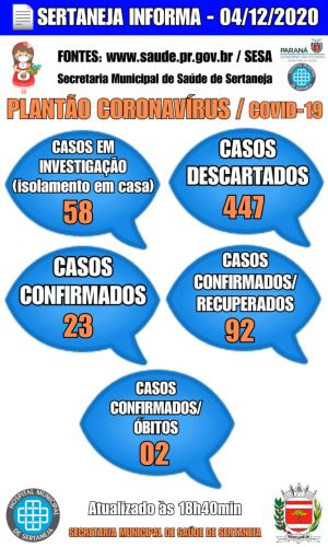 Boletim Informativo Covid-19 04-12-2020
