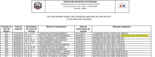 LISTA DE ESPERA GERAL DAS CRIANÇAS NASCIDAS NO ANO DE 2019 ATUALIZADA EM 18/02/2020