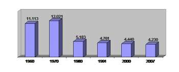 Gráfico 1. População residente por ano, 1960 – 2007