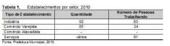 Tabela 1. Estabelecimentos por setor, 2010