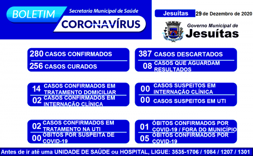Número de contaminados aumenta e Jesuítas entra em Estado de Alerta com as festas de fim de ano