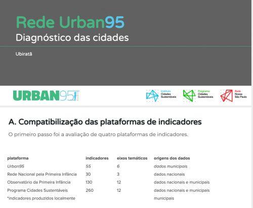 O Município de Ubiratã está na Rede Urban95 Brasil