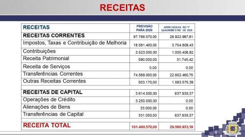 Audiência Pública apresentou resultados do 1º Quadrimestre de 2020