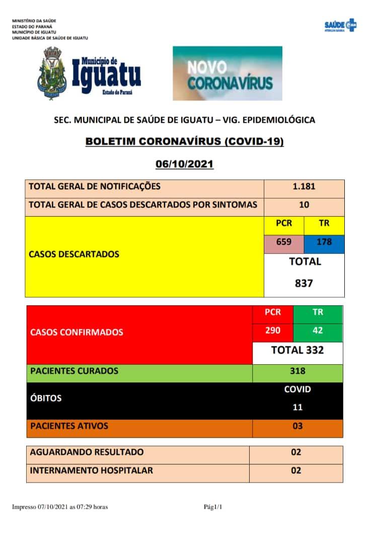 Boletim coronavírus (covid-19) Iguatu-pr