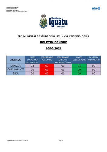 BOLETIM DA DENGUE - IGUATU PR