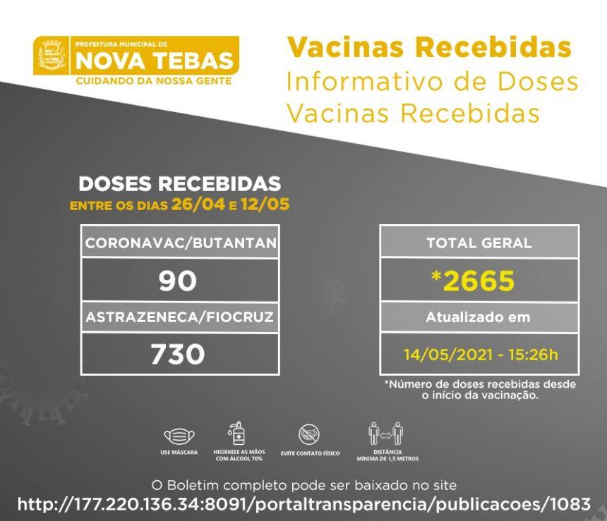 Informações COVID-19 - Vacinas recebidas entre 26 de abril e 12 de maio