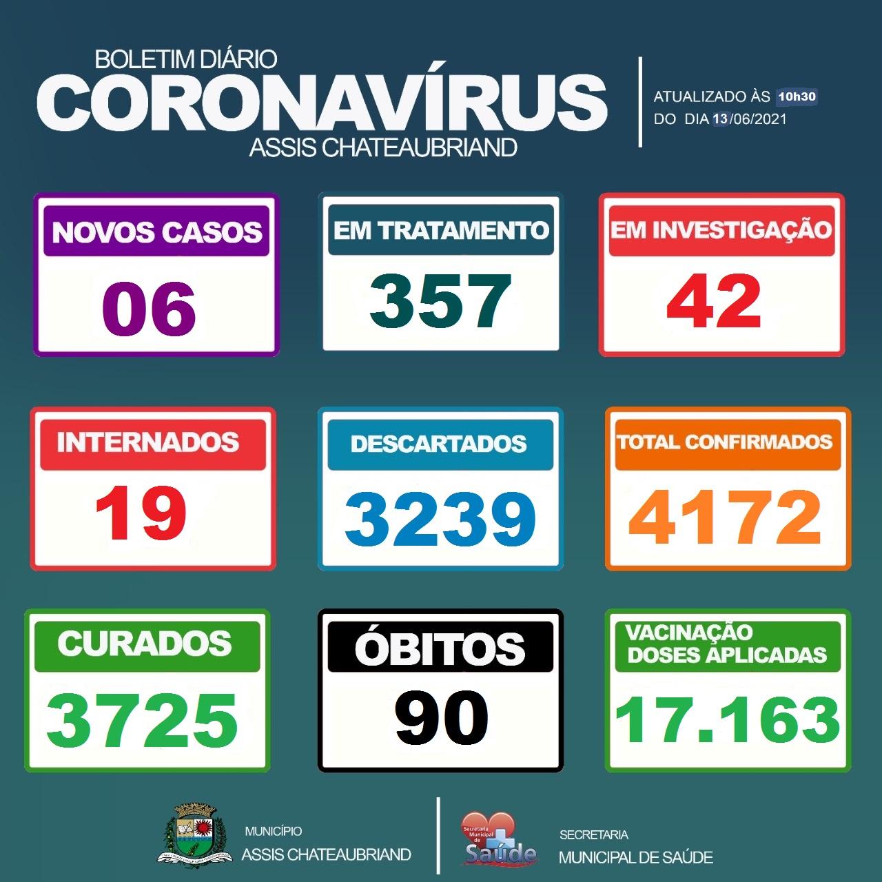 Assis Chateaubriand chega a 90 óbitos por complicações do Covid-19