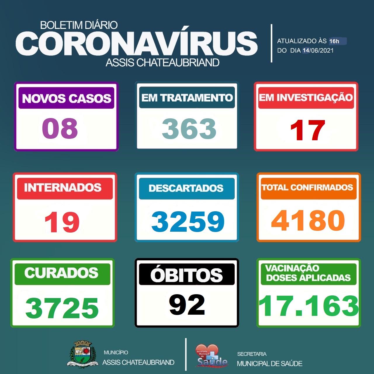 91º e 92º óbito por complicações do Covid-19 são confirmados em Assis Chateaubriand
