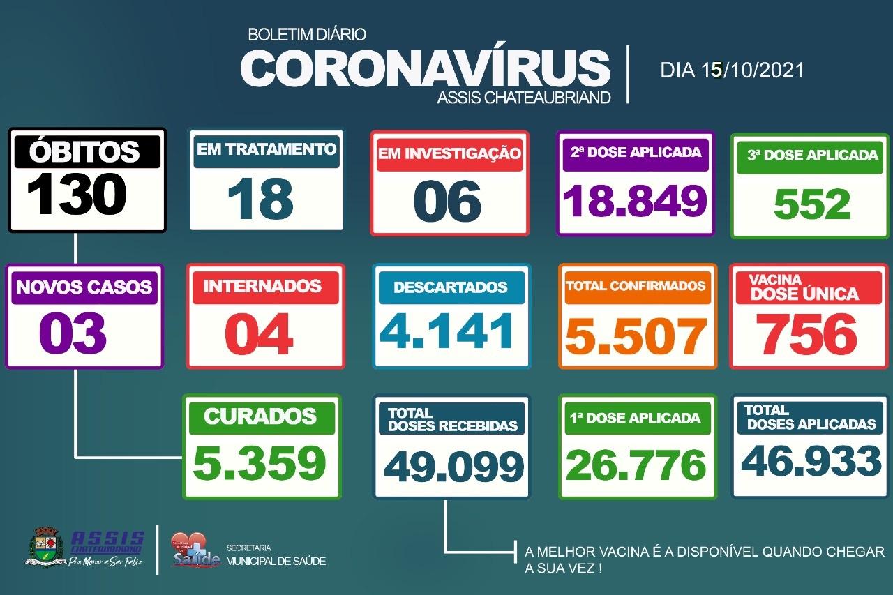 3 novos casos de Covid-19 são confirmados em Assis Chateaubriand