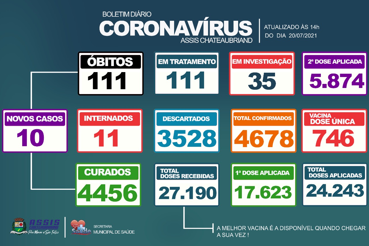 10 novos casos de Covid-19 são confirmados em Assis Chateaubriand