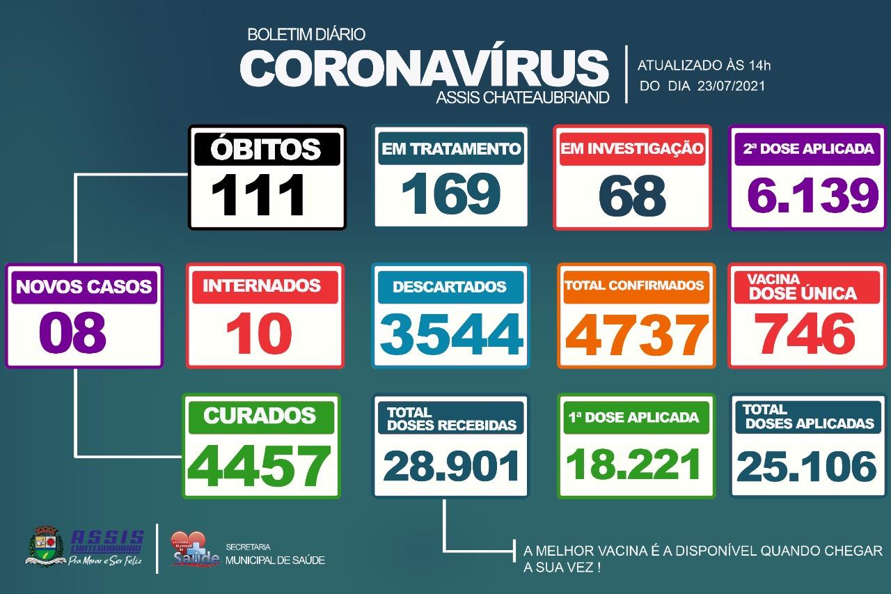 8 novos casos de Covid-19 são confirmados em Assis Chateaubriand
