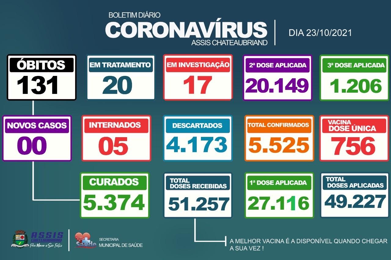 131º óbito por complicações do Covid-19 é confirmado em Assis Chateaubriand