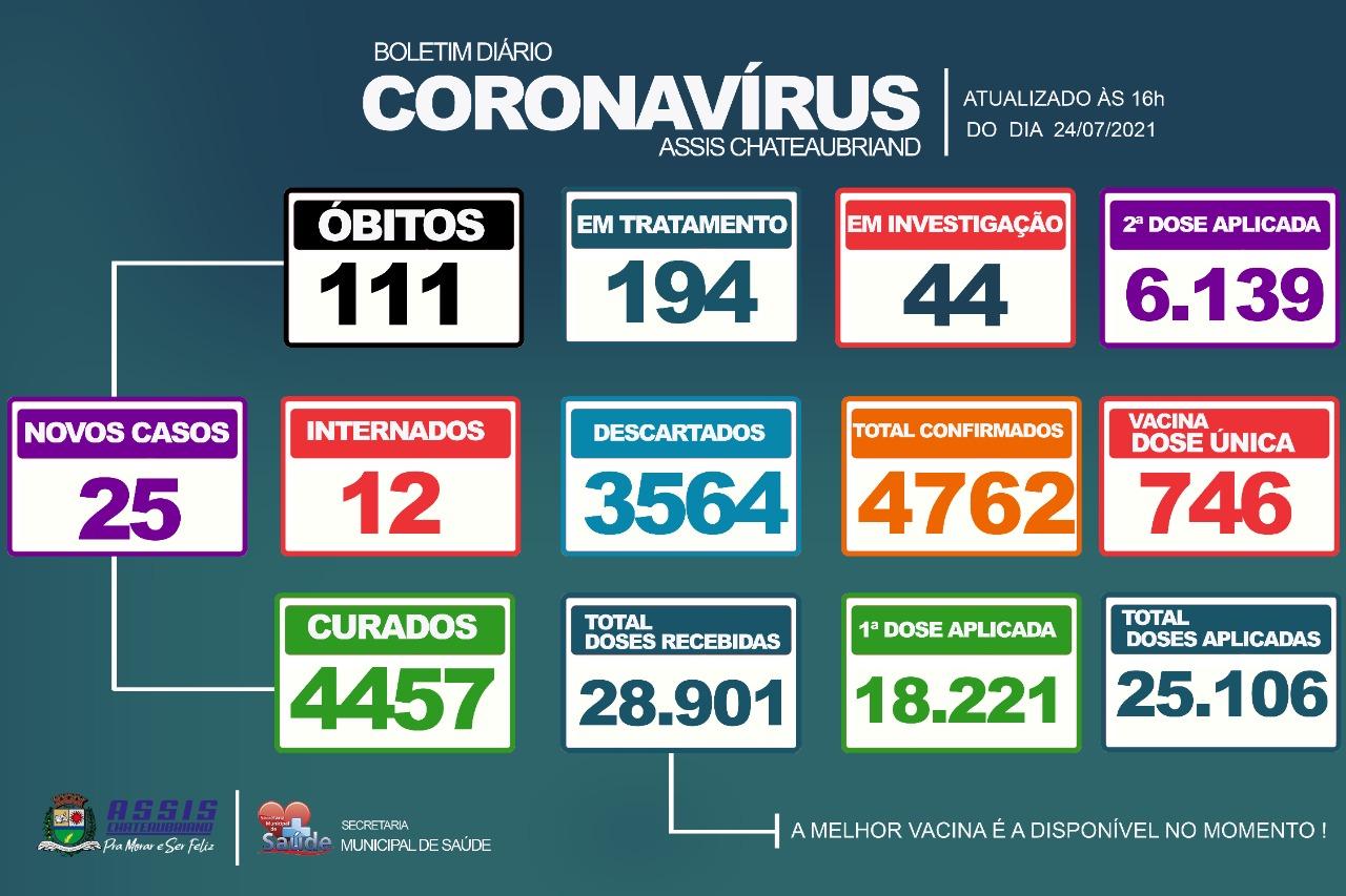 25 novos casos de Covid-19 são confirmados em Assis Chateaubriand