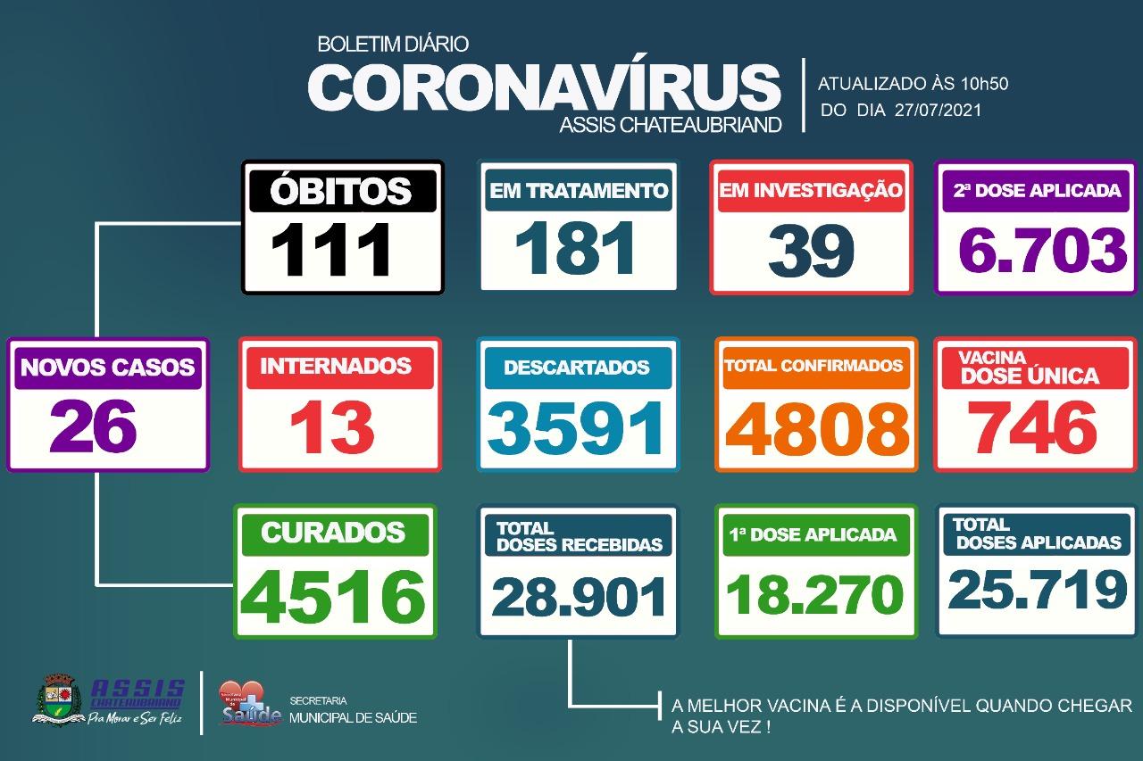 26 novos casos de Covid-19 são confirmados em Assis Chateaubriand