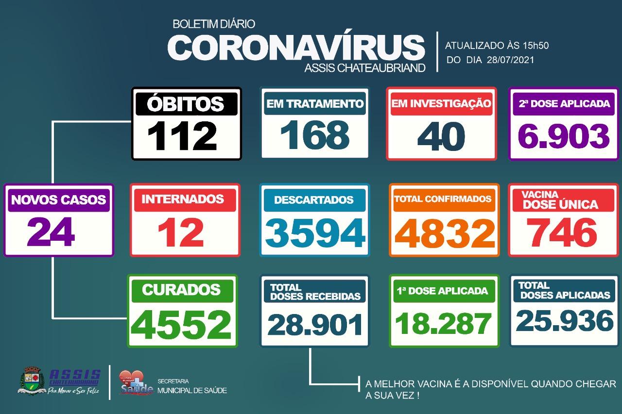 112º óbito por complicações do Covid-19 é confirmado em Assis Chateaubriand