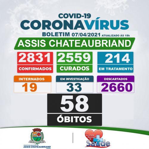 Nove novos casos de Covid-19 são confirmados em Assis Chateaubriand