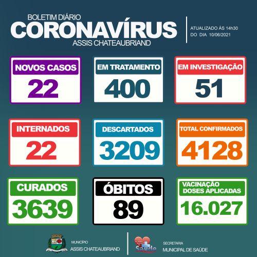 Quatro óbitos por complicações do Covid-19 são confirmados nas últimas horas em Assis Chateaubriand