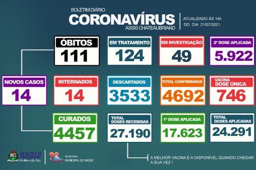 14 novos casos de Covid-19 são confirmados em Assis Chateaubriand