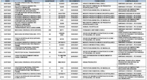 Insumos recebidos/adquiridos relacionados à vacinação contra COVID-19