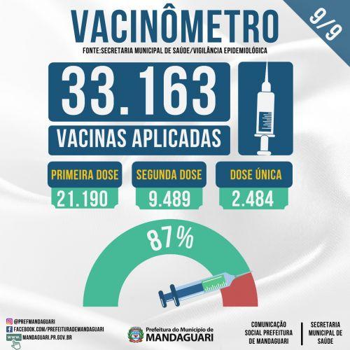 Confira o Vacinômetro de quinta (9), com a atualização da campanha de imunização contra a Covid-19, em Mandaguari.
