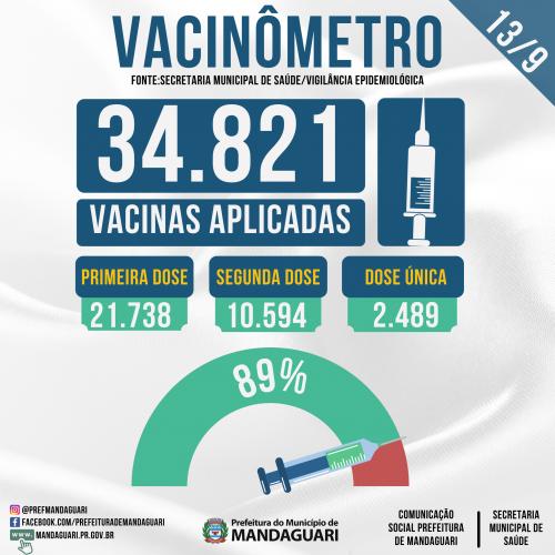 Mandaguari já vacinou 89% da população contra a Covid-19