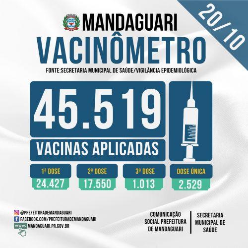 Mandaguari vacinou 29.956 pessoas contra a Covid-19