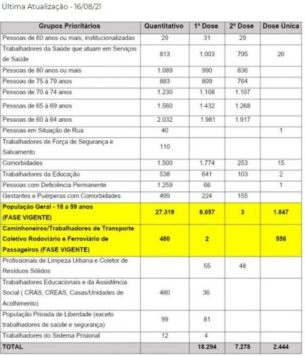 Grupos Prioritários Vacinação COVID 19