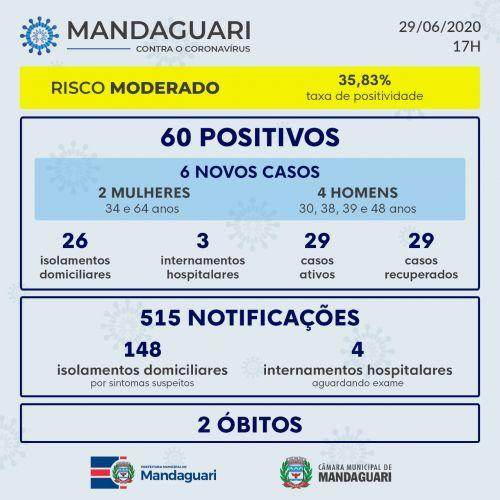 Mandaguari teve 6 novos casos de coronavírus nos últimos três dias